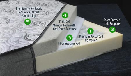 System 6 Gel Over Pocket Coil Boat Beds